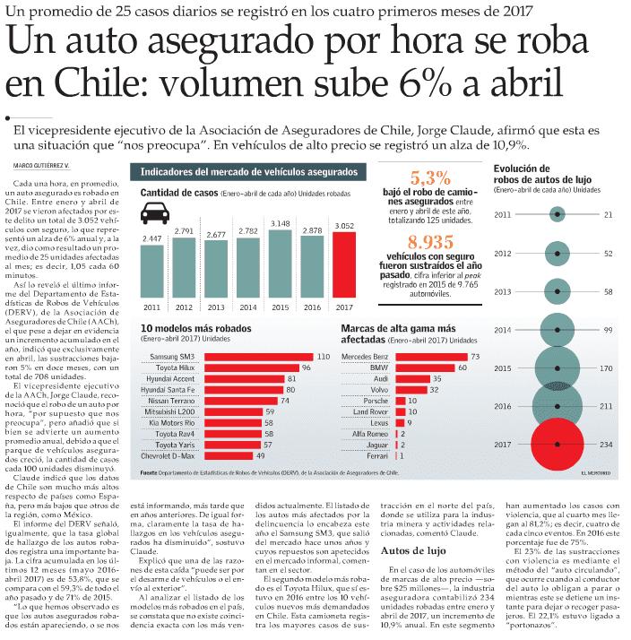 Aumenta un 6% el robo de autos durante abril
