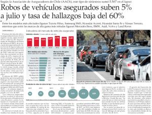 Robos de vehículos asegurados suben 5% a julio y tasa de hallazgos baja del 60%